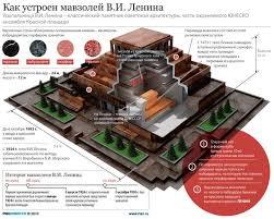 Ленин и Мавзолей