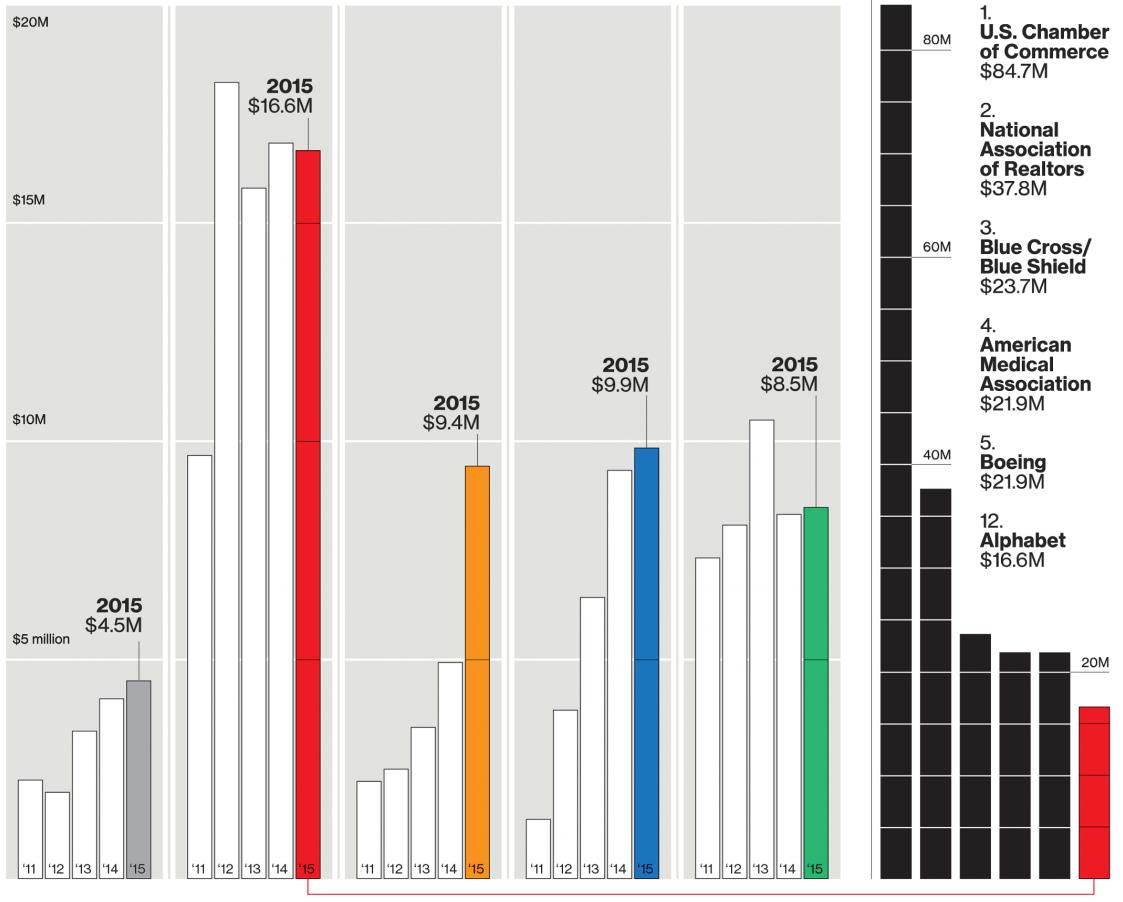 На графике представлены 5 самых щедрых компаний в индустрии. Цветами обозначены сами компании, а над столбиками указаны суммы трат на отстаивание своих интересов. В основном, под этим понимаются: трудовое законодательство, работа с ГОСТами, а также две очень интересные статьи – Homeland Security и налогообложение.