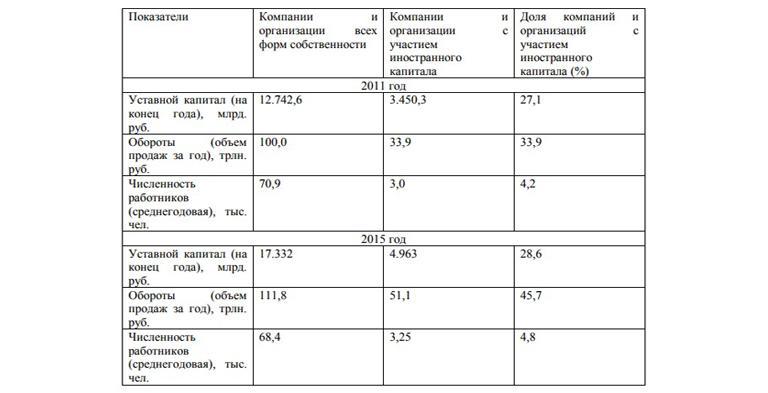 Доли иностранного капитала в промышленности РФ