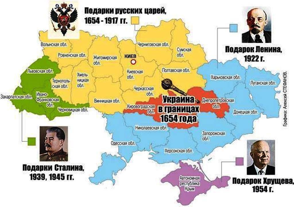Подарки Украине