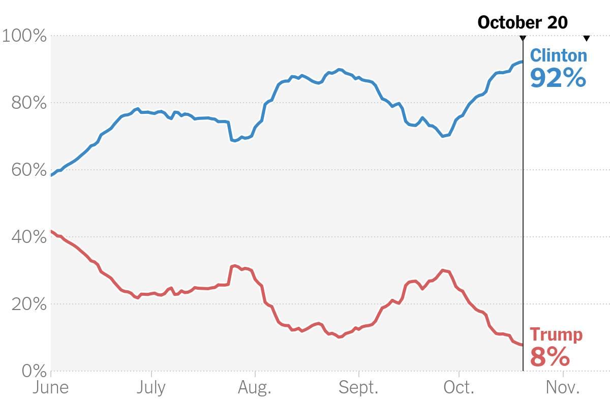 Рейтинг Трампа и Клинтон