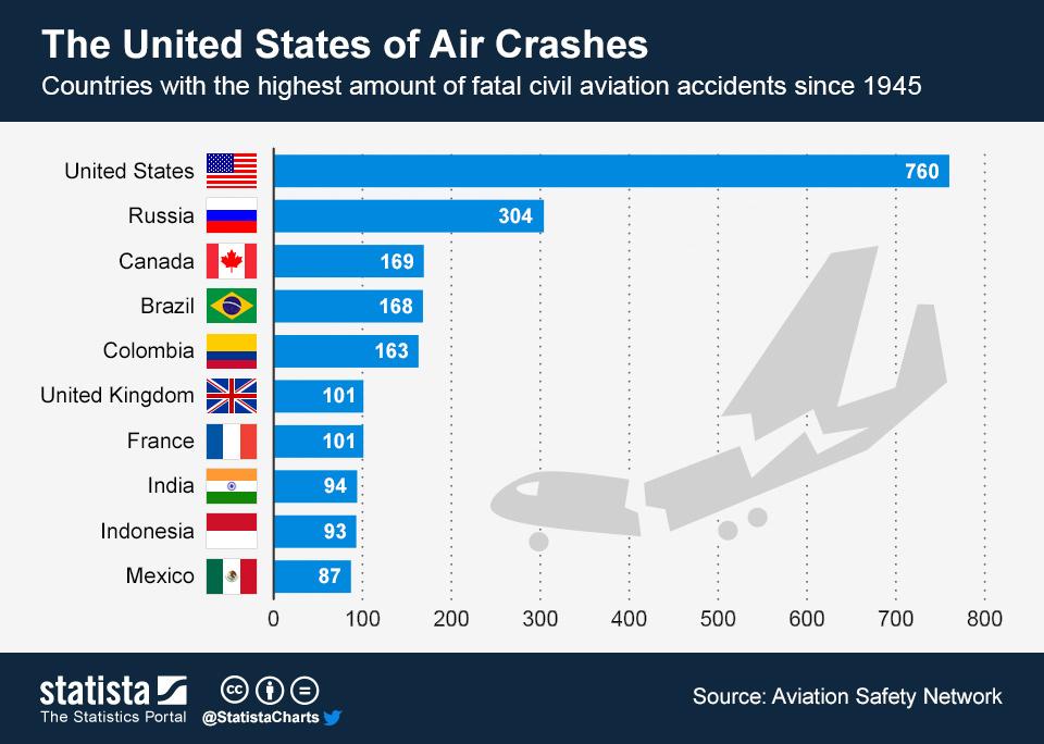 """В инфографике выше посчитаны и частные самолеты и невероятное количество перевозчиков в США. Если всё вычесть -- """"РФ и СССР"""" будут занимать уверенное первое место по инцидентам."""