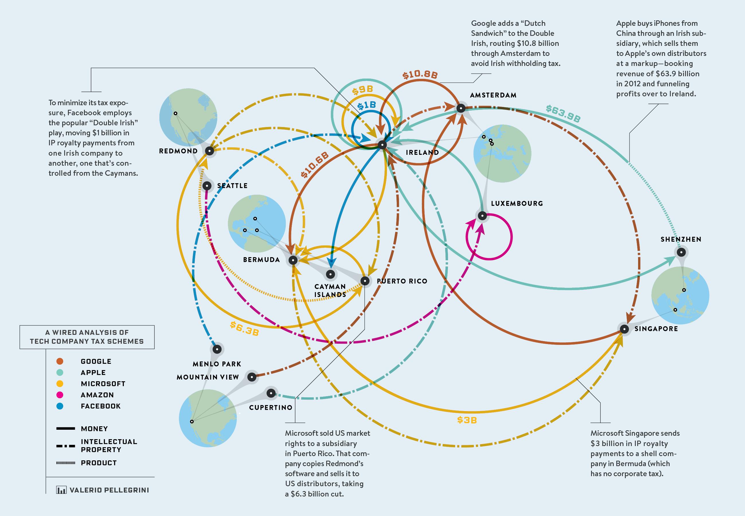 Интересная инфографика журнала «Wired» по нашей теме. Наглядно изображены те самые петли возврата налоговых средств.